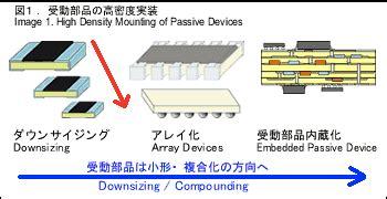 manufacturing process of metal resistor 電阻器的技術趨勢 koa resistor 大興電工股份有限公司