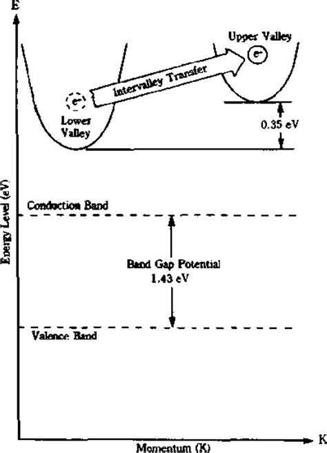 gunn diode two valley model introduction to negative resistance 1 devices circuit design