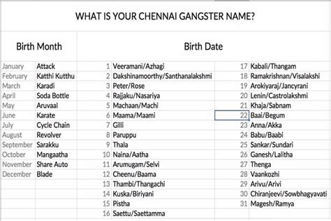 gangster names is dhoni an auto arumugam or an attack arumugam here are tamil gangsta names of