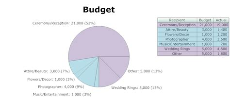 Wedding Budget Maker by Banquet Planning Software Make Plans For Banquets
