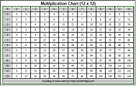 large printable multiplication table free printable multiplication chart