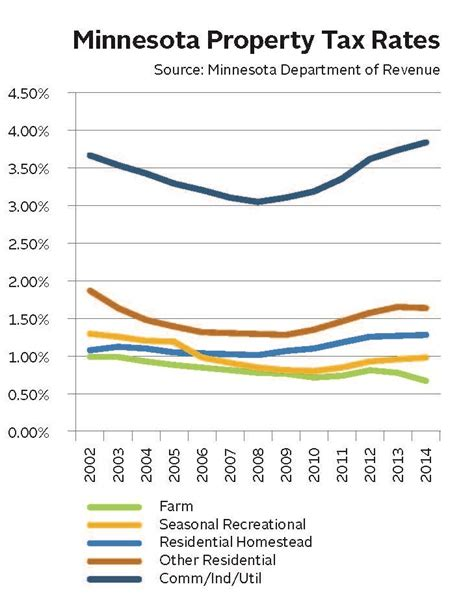 Hennepin County Property Tax Records Real Estate Taxes Calculation Methodology And Trends