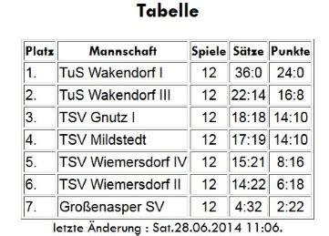 tabelle gruppe f minis u10 tus wakendorf g 246 tzberg