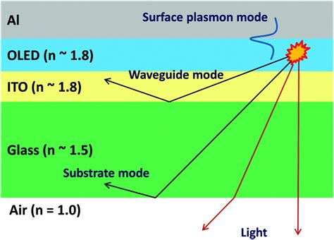 plasmon coupled organic light emitting diode white organic light emitting diodes status and perspective 28 images evolution of oled