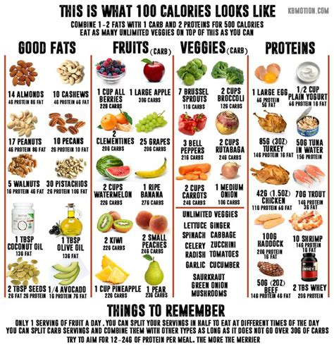 9 High Calorie Foods To Avoid This Summer by Best 25 100 Calorie Meals Ideas On 100