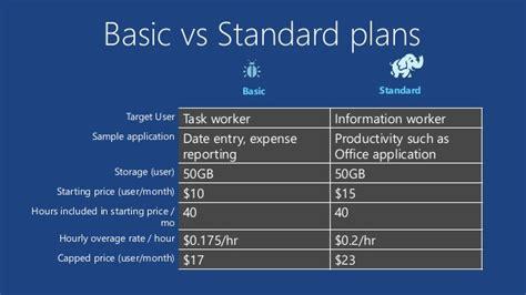 visio pro vs standard 2013 ssas azure remoteapp
