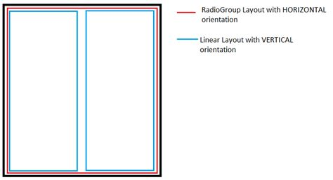 android tablerow layout weight programmatically android how to create two linearlayout with equal width