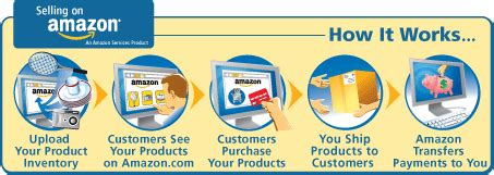 Sell Amazon Gift Card Online - amazon com sell your products online selling on amazon how it works