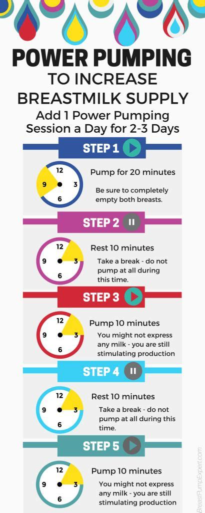 how to increase breast milk production after c section 25 best ideas about pumping schedule on pinterest