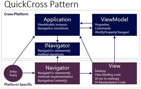 mvvm design pattern xamarin github vincenth net quickcross quickly create cross