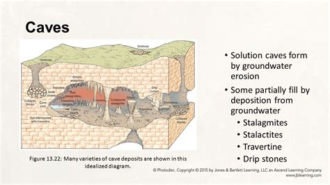parts of a cave diagram chapter 13 dynamic earth eric h christiansen ppt