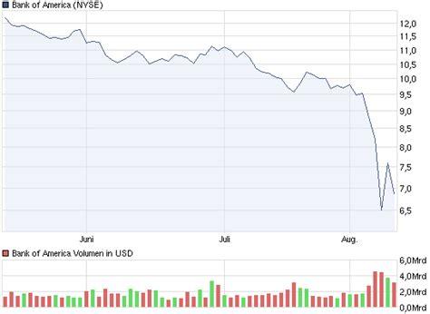 alpha bank aktienkurs simplealpha auch bank of america auf dem weg zur insolvenz