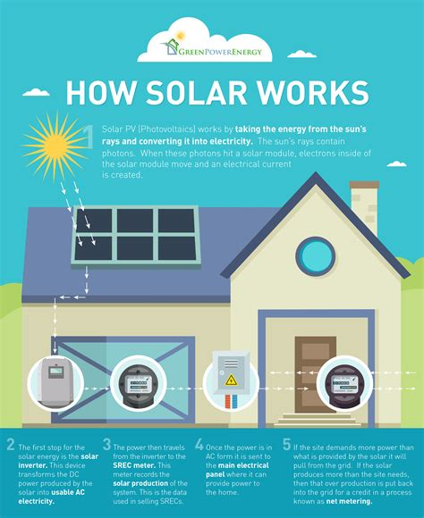 how to get started with home solar power how solar electricity energy systems work green power energy
