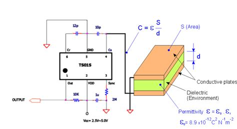 how does a capacitive sensor work principle of the capacitive touch sensors capacitive sensor modules capacitance comparator