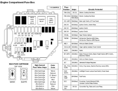 2004 ford mustang fuse box diagram 2004 ford mustang fuse panel html autos post