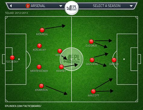 arsenal starting lineup arsenal it s the defensive midfield position stupid