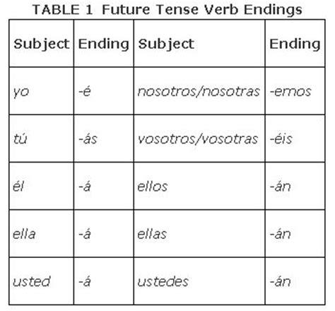 past tense present tense future tense chart dog pattern the future tense