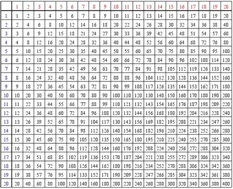 printable multiplication table to 20 number names worksheets 187 multiplication table through 20