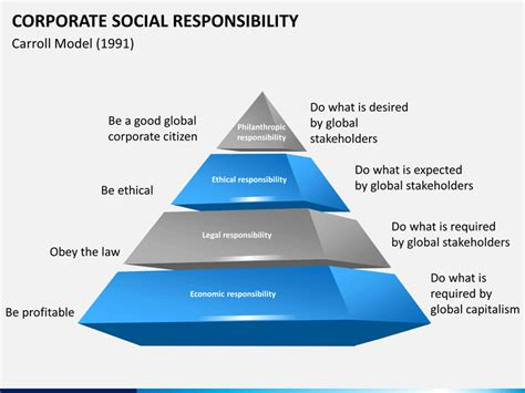 corporate responsibility corporate social responsibility powerpoint template