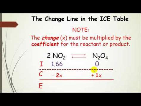 Rice Table Chemistry by Using Tables Aka Rice Chart In Equilibrium