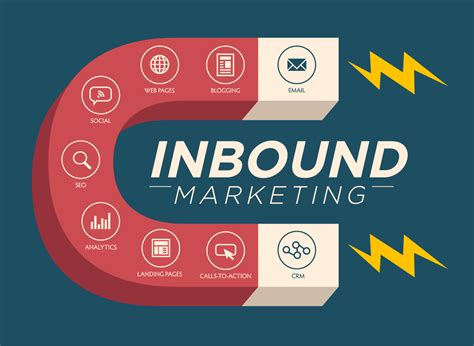 what is inbound marketing definition and meaning market business news