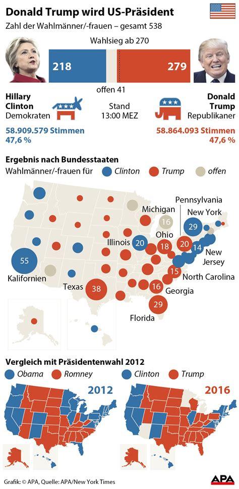 Ergebnis Us Wahl 2016 Aktueller - die us wahl in zahlen so hat amerika gew 228 hlt politik