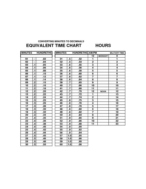 why we use military time (With images) | Chart, School age