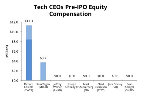 Pre Mba Equity Associate Salary by Pre Ipo Pay For Snap S Ceo Evan Spiegel Outpaced Fellow