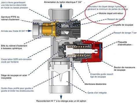 Comment Installer Un Chauffe Eau Electrique Sous Evier by Probl 232 Me Fuite Groupe S 233 Curit 233 Cumulus 4 Messages