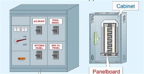 The NEC and Switchboards and Panels   Electrical