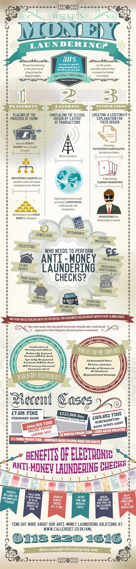 money laundering dissertation what is money laundering infographic