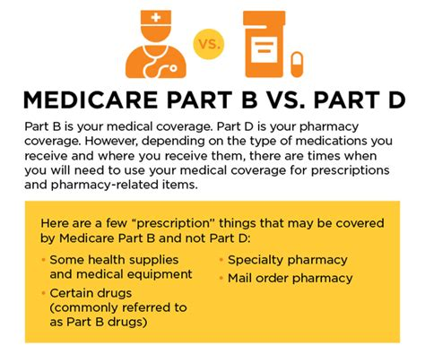 supplement b medicare medicare part b vs part d what s the difference cigna