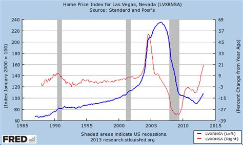 the return of irrational exuberance to las vegas economy