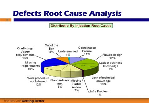 software root cause analysis template root cause analysis for software testers