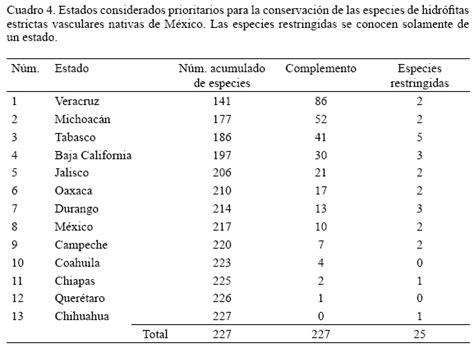 cual es el estado de conservacion de la especies endemicas