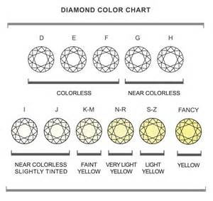 clarity and color chart clarity chart apps directories