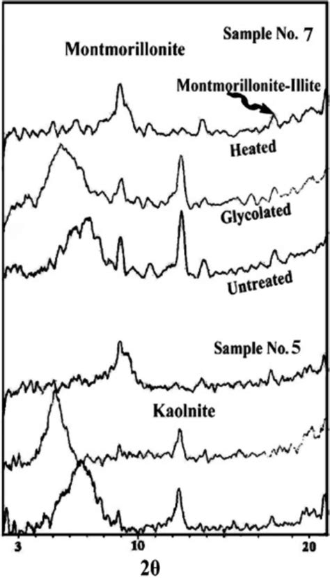 montmorillonite x ray diffraction pattern shows x ray diffraction pattern of the studied black