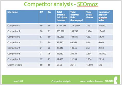 7 free marketing tools for competitive marketing analysis how to use competitive auditing to pinpoint and outsmart