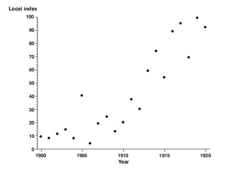 in a scatter diagram we describe the relationship between scatterplot better evaluation