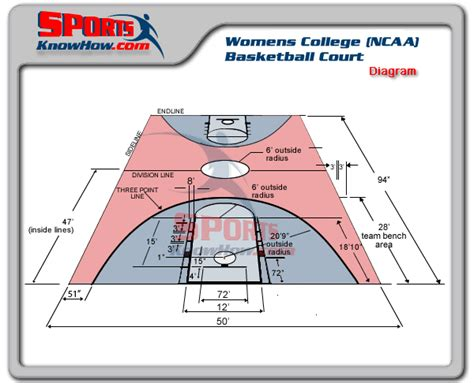 Horseshoe Pit Dimensions Backyard Womens College Ncaa Basketball Court Dimension Diagrams
