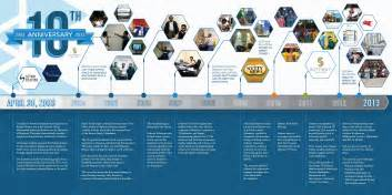 History Of Company Softway Solutions Celebrates Ten Years In Business