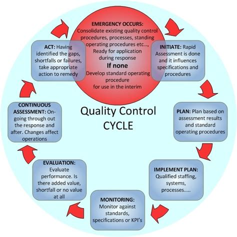 electric boat core values statistical quality control