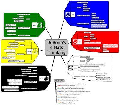 debono hats template idea mapping idea maps 55 56 debono s six thinking hats
