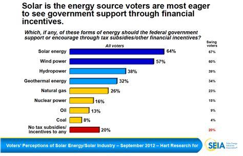 solar panel survey america votes solar national solar survey 2012 seia