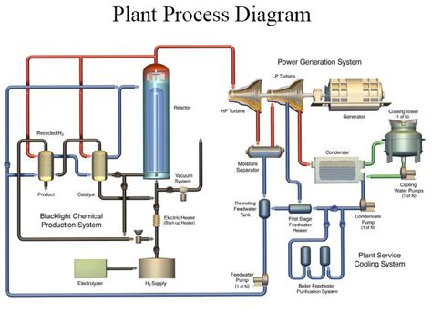 power plant diagram gas power plant diagram wiring diagram with