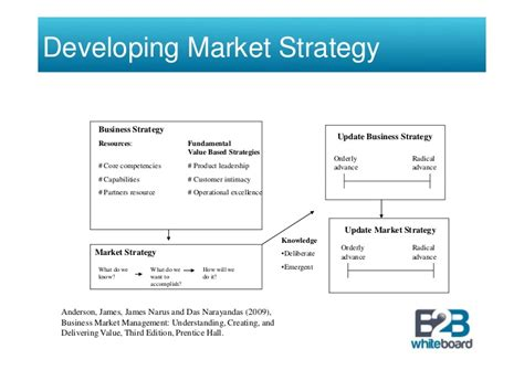 developing a marketing plan template business marketing strategy development