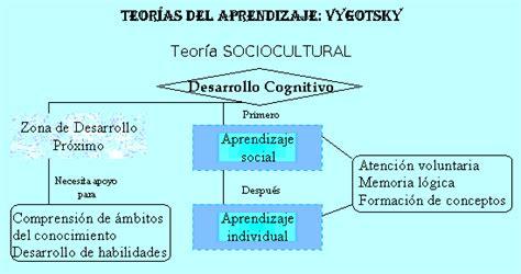 modelo de aprendizaje sociocultural de lev vygotsky psicologia teor 237 as del aprendizaje