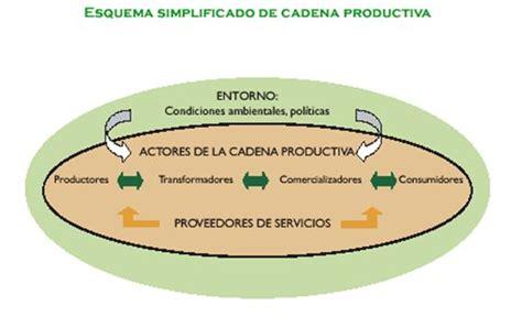 cadena productiva agroindustrial la formaci 243 n de cadenas productivas del turismo como eje