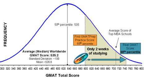 Of Minnesota Part Time Mba Gmat Score by Mat Score Percentile Conversion The Knownledge