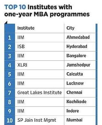 Placement Wise Ranking Of Mba Colleges In India by Which Are The Best Colleges In India For One Year Mba